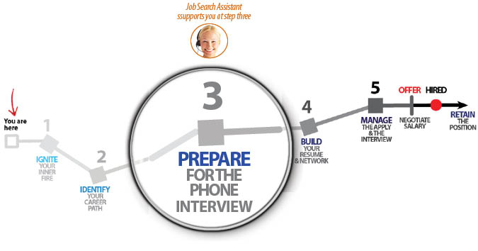 phone interview preparation - How To Prepare For A Phone Interview